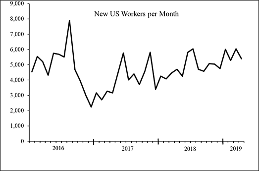 MTurk Worker Dynamics_Figure 1