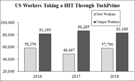 MTurk Worker Dynamics_Figure 2