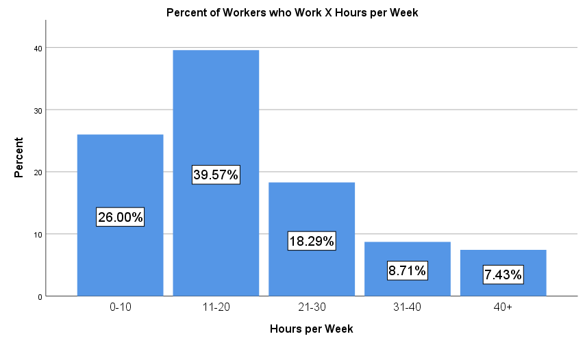The number of hours workers spend on MTurk per week.