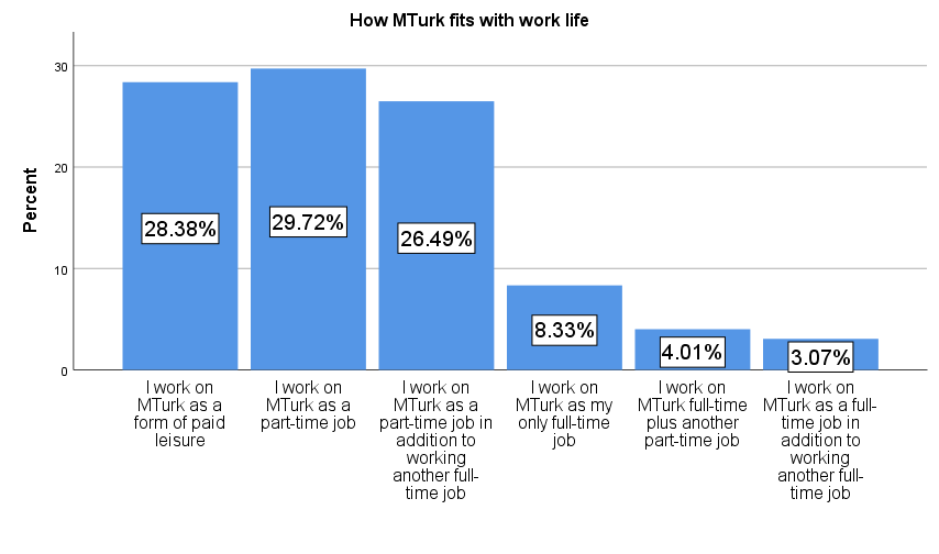 How MTurk fits with Workers work life.