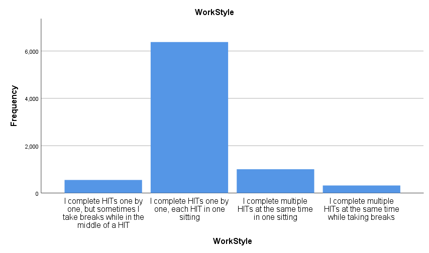 Workers reported work style preference on Mechanical Turk.